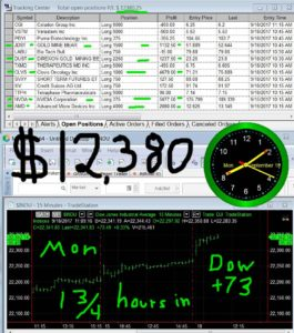 1-3-4-hours-in-5-265x300 Monday September 18, 2017, Today Stock Market