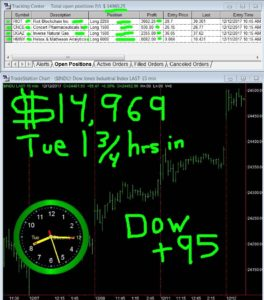 1-3-4-hours-in-8-264x300 Tuesday December 12, 2017, Today Stock Market