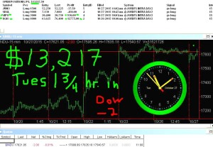 1-3-4-hours-in1-300x207 Tuesday October 27, 2015, Today Stock Market