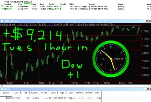 1-hour-in-300x203 Tuesday October 13, 2015, Today Stock Market
