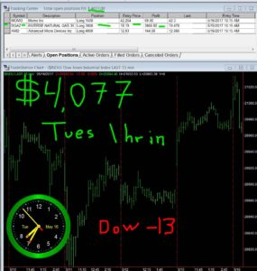 1-hour-in-6-285x300 Tuesday May 16, 2017, Today Stock Market