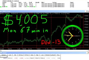 1-hour-in3-300x203 Monday October 26, 2015, Today Stock Market