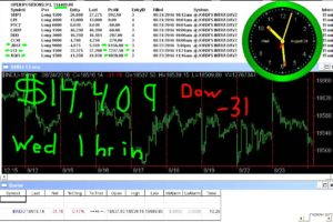 1-hr-in-7-300x200 Wednesday August 24, 2016, Today Stock Market