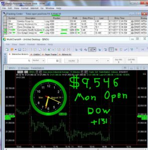 1stats930-August-14-17b-295x300 Monday August 14, 2017, Today Stock Market