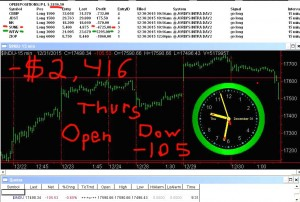 1stats930-DEC-31-15-300x202 Thursday December 31, 2015, Today Stock Market