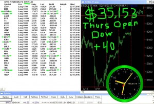 1stats930-FEB-18-16-300x203 Thursday February 18, 2016, Today Stock Market