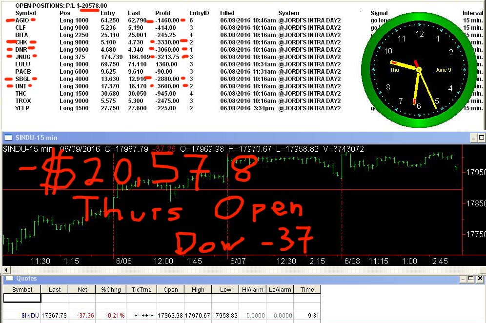Today trading