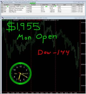 1stats930-MAR-27-17-276x300 Monday March 27, 2017, Today Stock Market
