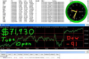 1stats930-MARCH-15-16-300x200 Tuesday March 15, 2016, Today Stock Market