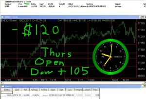 1stats930-OCT-22-15-300x203 Thursday October 22, 2015, Today Stock Market