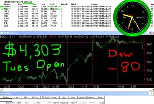 1stats930-OCT-27-15-300x204 Tuesday October 27, 2015, Today Stock Market