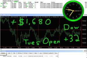 1stats930-SEPT-15-15-300x202 Tuesday September 15, 2015, Today Stock Market