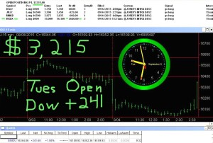 1stats930-SEPT-8-15-300x202 Tuesday September 8, 2015, Today Stock Market