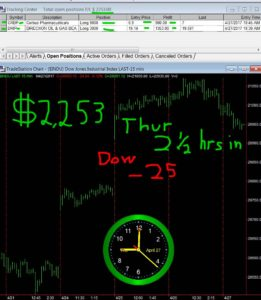2-1-2-hours-in-13-261x300 Thursday April 27, 2017, Today Stock Market