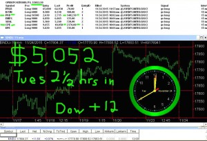 2-1-2-hours-in-300x205 Tuesday November 24, 2015, Today Stock Market