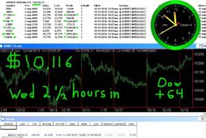 2-1-2-hours-in-9-300x201 Wednesday October 19, 2016, Today Stock Market