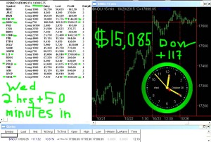 2-3-4-hours-in-300x202 Wednesday October 28, 2015, Today Stock Market