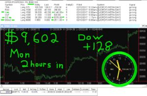 2-hours-in-8-300x196 Monday February 13, 2017, Today Stock Market