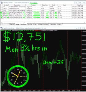 3-1-2-hours-in-10-281x300 Monday March 20, 2017, Today Stock Market