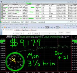 3-1-2-hours-in-13-300x285 Monday August 7, 2017, Today Stock Market