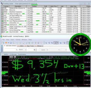 3-1-2-hours-in-15-300x289 Wednesday August 30, 2017, Today Stock Market