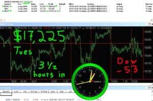 3-1-2-hours-in-7-300x197 Tuesday October 04, 2016, Today Stock Market