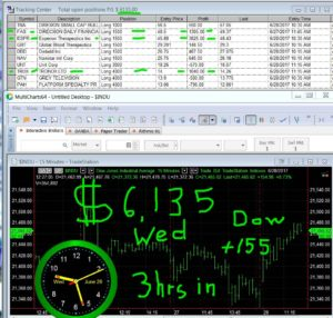 3-hours-in-12-300x286 Wednesday June 28, 2017, Today Stock Market
