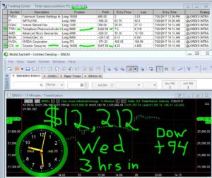3-hours-in-13-300x253 Wednesday July 26, 2017, Today Stock Market