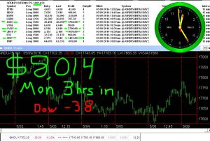 3-hours-in-4-300x202 Monday May 9, 2016, Today Stock Market