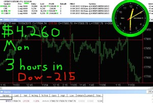 3-hours-in1-300x203 Monday November 9, 2015, Today Stock Market