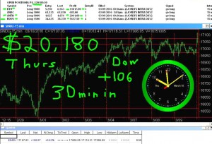 30-minutes-in-2-300x204 Thursday March 10, 2016, Today Stock Market