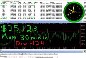 30-minutes-in-300x203 Monday November 9, 2015, Today Stock Market