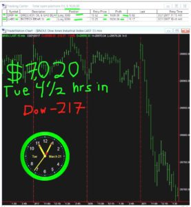 4-1-2-hours-in-7-277x300 Tuesday March 21, 2017, Today Stock Market