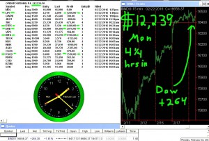 4-1-4-hours-in-300x203 Monday February 22, 2016, Today Stock Market