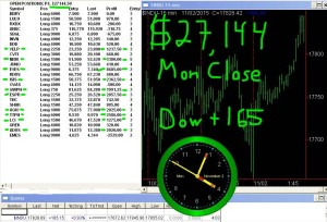 4-300x204 Monday November 2, 2015, Today Stock Market