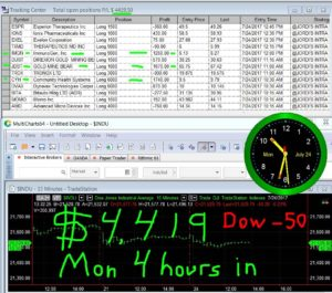 4-hours-in-9-300x265 Monday July 24, 2017, Today Stock Market