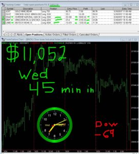 45-min-in-11-272x300 Wednesday May 31, 2017, Today Stock Market