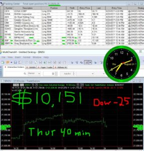 45-min-in-14-287x300 Thursday August 24, 2017, Today Stock Market