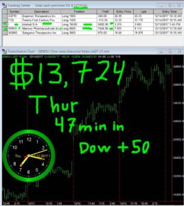 45-min-in-19-268x300 Friday December 15, 2017, Today Stock Market
