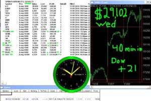 45-min-in-2-300x201 Wednesday November 9 2016, Today Stock Market