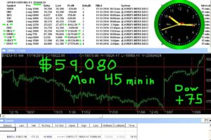 45-min-in-4-300x200 Monday November 14 2016, Today Stock Market