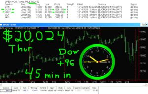 45-min-in-7-300x191 Thursday December 15, 2016, Today Stock Market