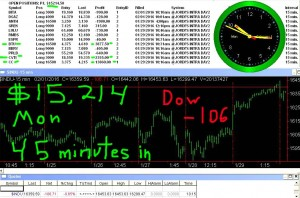 45-minutes-in-2-300x198 Monday February 1, 2016, Today Stock Market