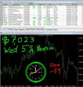 5-1-4-hours-in-2-287x300 Wednesday May 10, 2017, Today Stock Market