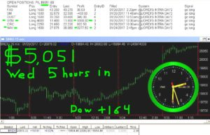 5-hours-in-1-300x193 Wednesday January 25, 2017, Today Stock Market