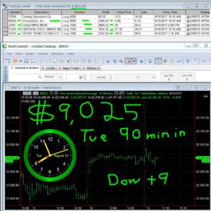 90-min-in-3-300x300 Tuesday August 15, 2017, Today Stock Market