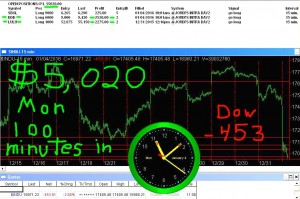 90-minutes-in3-300x199 Monday January 4, 2016, Today Stock Market