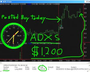 ADXS-3-300x239 Wednesday May 25, 2016, Today Stock Market