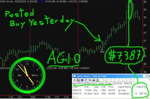 AGIO-2-300x199 Wednesday March 2, 2016, Today Stock Market