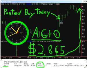 AGIO-3-300x234 Wednesday April 6, 2016, Today Stock Market